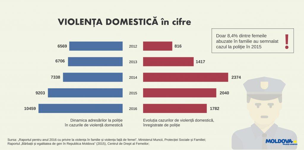 Infografic violenta domestica