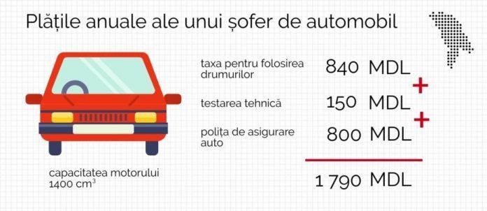 Experți economici prognozează că, în cel mult 10 ani, în Moldova va avea loc dublarea, până la 2 milioane, a numărului de mijloace de transport